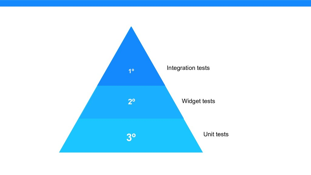3º 2º 1º Integration tests Widget tests Unit te...