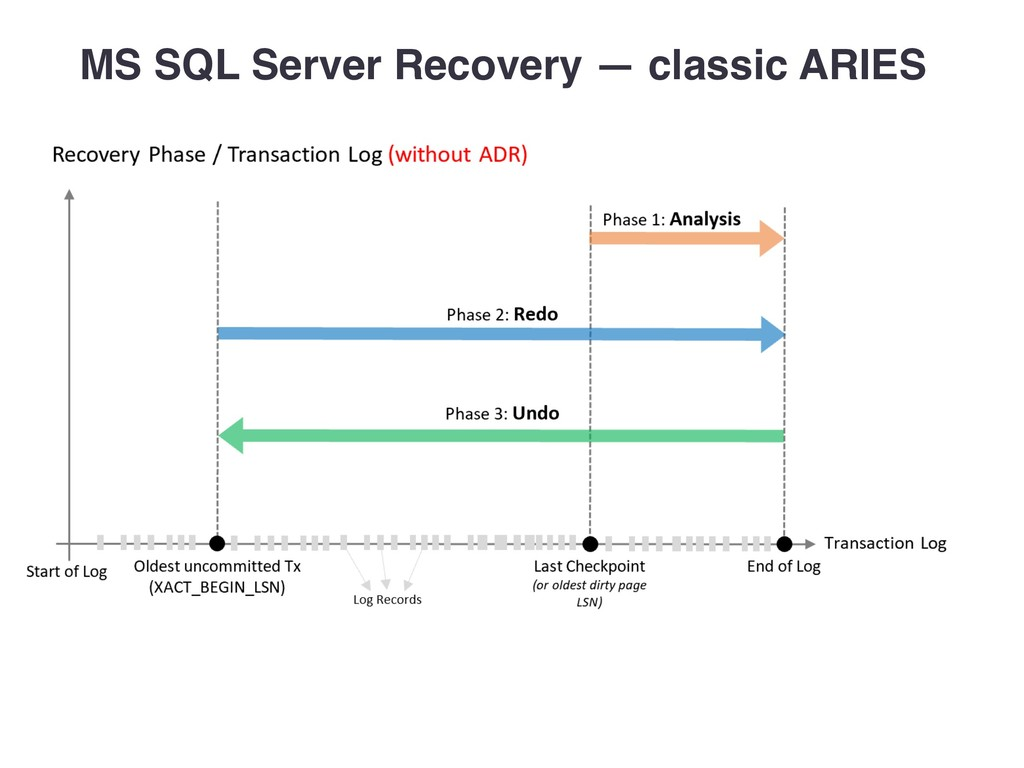 MS SQL Server Recovery — classic ARIES