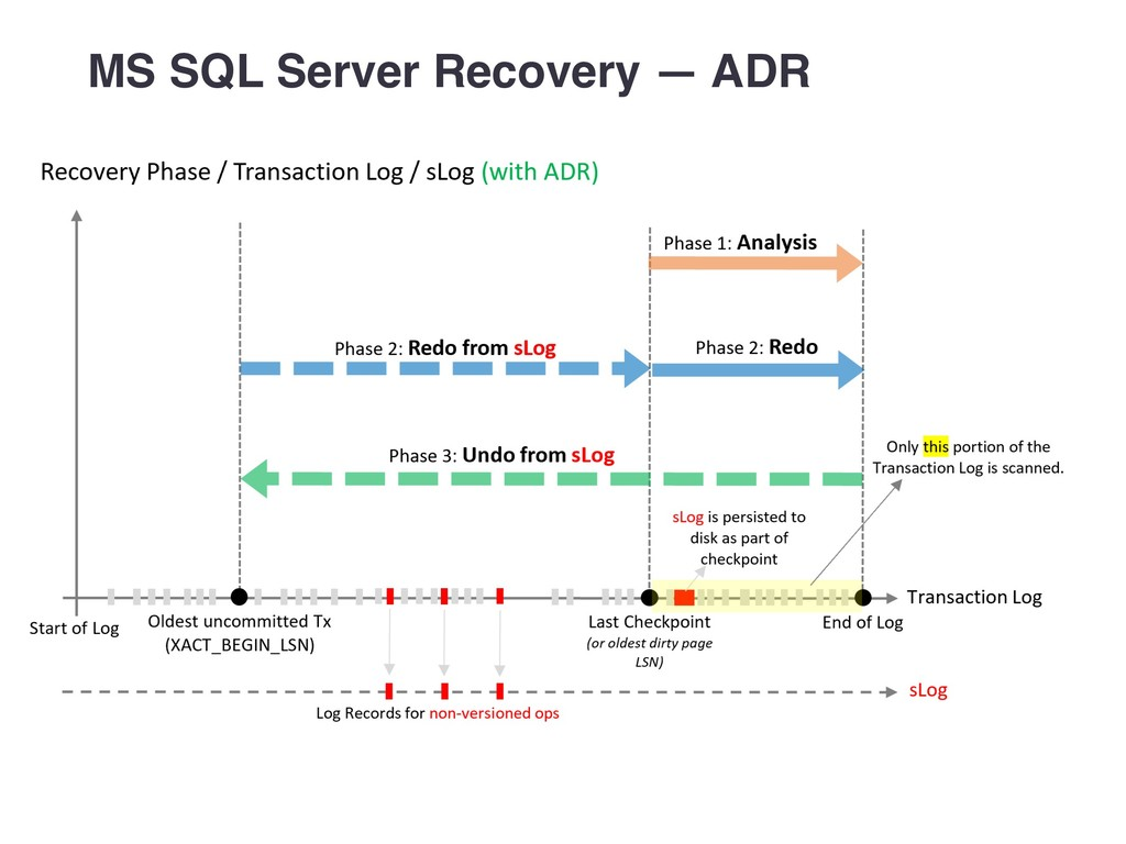 MS SQL Server Recovery — ADR