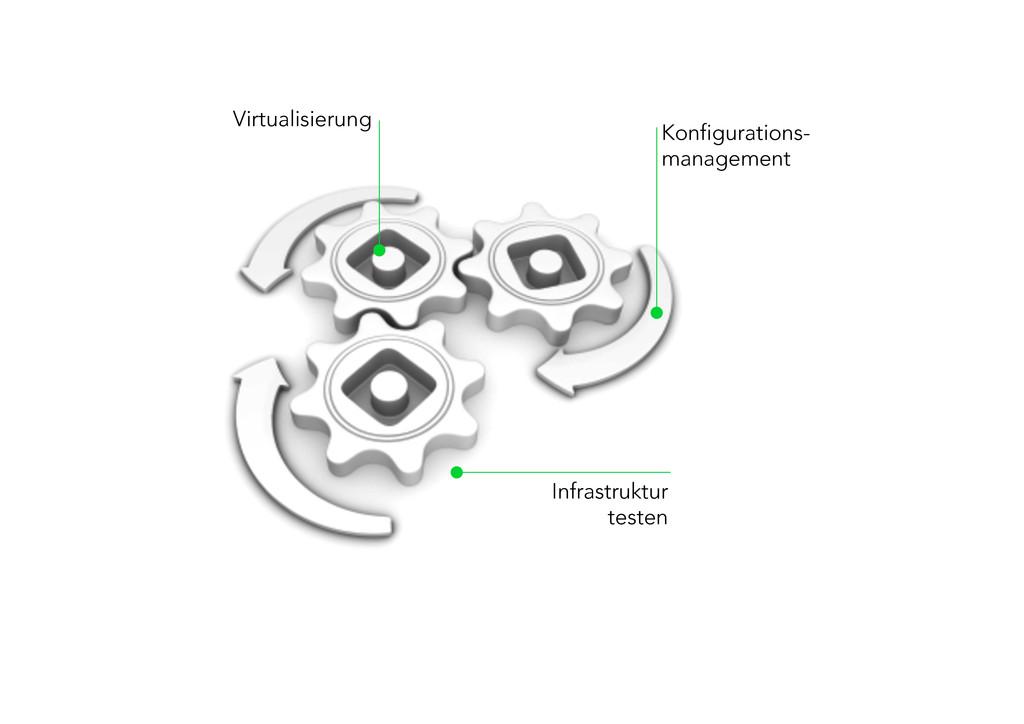 Virtualisierung Konfigurations- management In...
