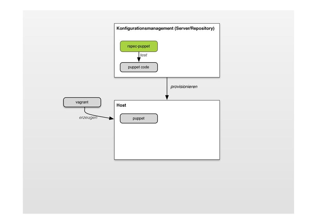 Host puppet Konfigurationsmanagement (Server/Rep...