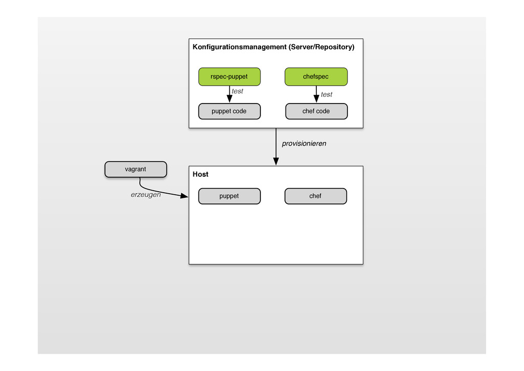 Host puppet chef Konfigurationsmanagement (Serve...