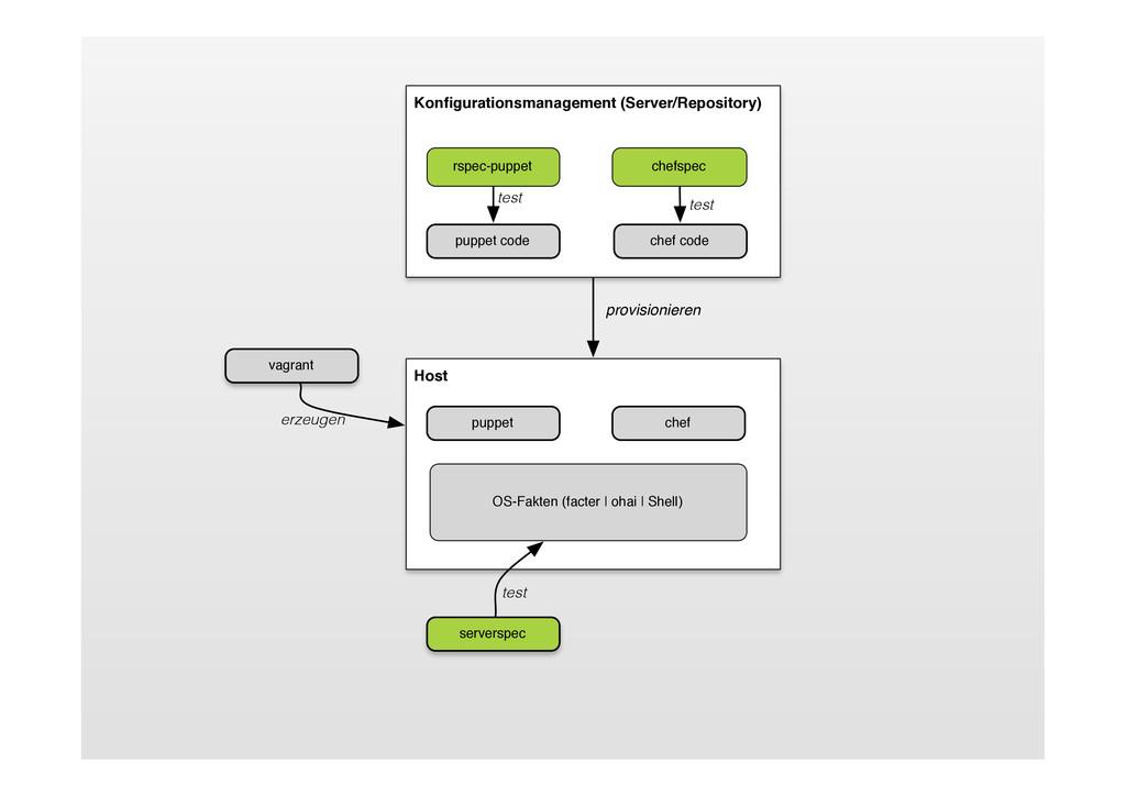 Host puppet OS-Fakten (facter   ohai   Shell) c...