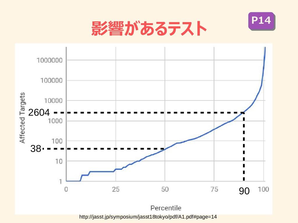 影響があるテスト 38 90 2604 http://jasst.jp/symposium/j...