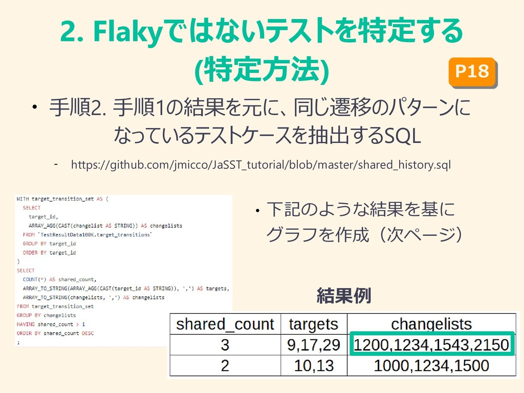 2. Flakyではないテストを特定する (特定方法) ● 手順2. 手順1の結果を元に、同じ...