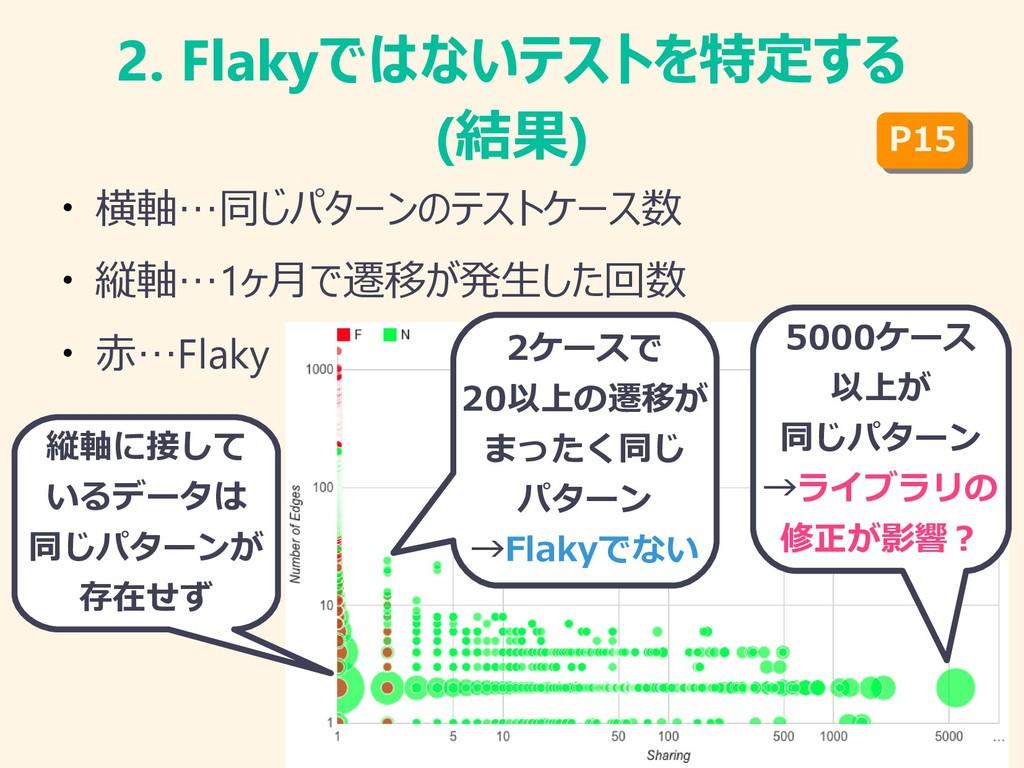 2. Flakyではないテストを特定する (結果) ● 横軸…同じパターンのテストケース数 ●...