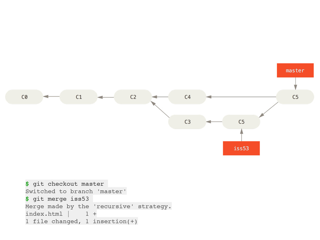 $ git checkout master Switched to branch 'maste...