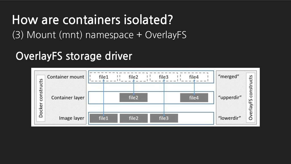 OverlayFS storage driver How are containers iso...