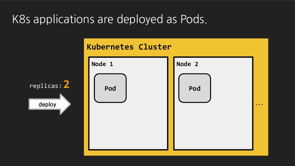 replicas: 2 Kubernetes Cluster Node 1 Node 2 Po...