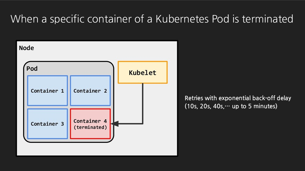 Pod Node Kubelet Pod Container 1 Container 2 Co...