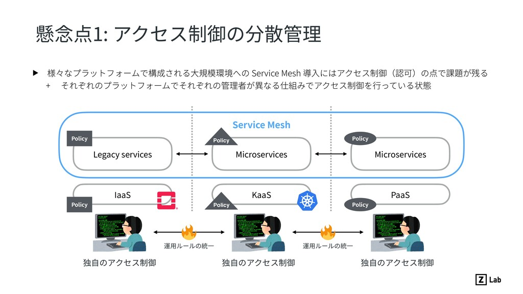 懸念点1: アクセス制御の分散管理 ▶ 様々なプラットフォームで構成される⼤規模環境への Se...