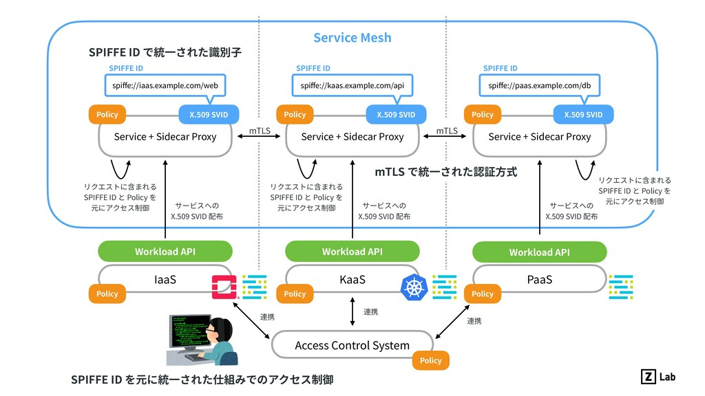 KaaS IaaS PaaS Access Control System Service Me...