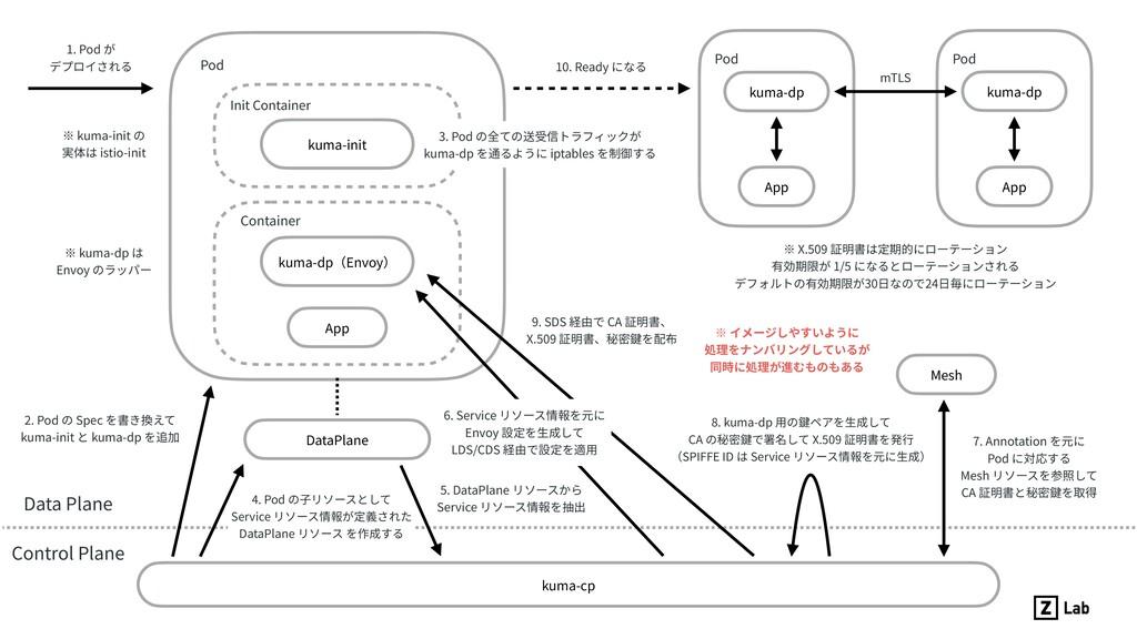 kuma-init App kuma-cp Init Container Data Plane...
