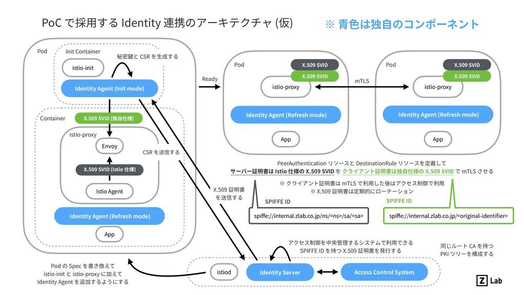 PoC で採⽤する Identity 連携のアーキテクチャ (仮) istio-init Id...