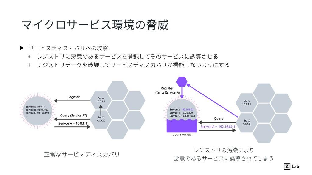 マイクロサービス環境の脅威 ▶ サービスディスカバリへの攻撃 + レジストリに悪意のあるサービ...