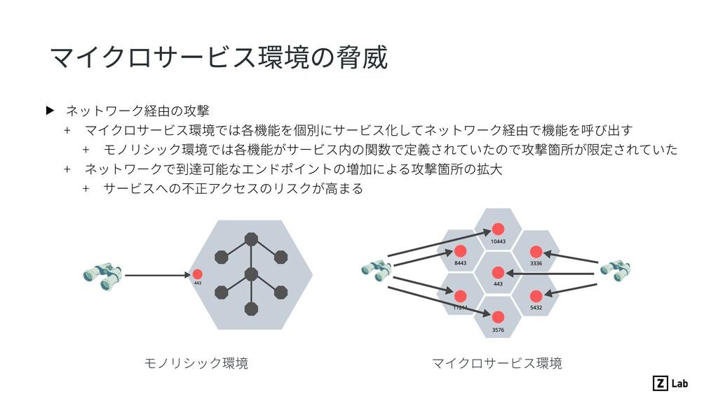 マイクロサービス環境の脅威 ▶ ネットワーク経由の攻撃 + マイクロサービス環境では各機能を個...