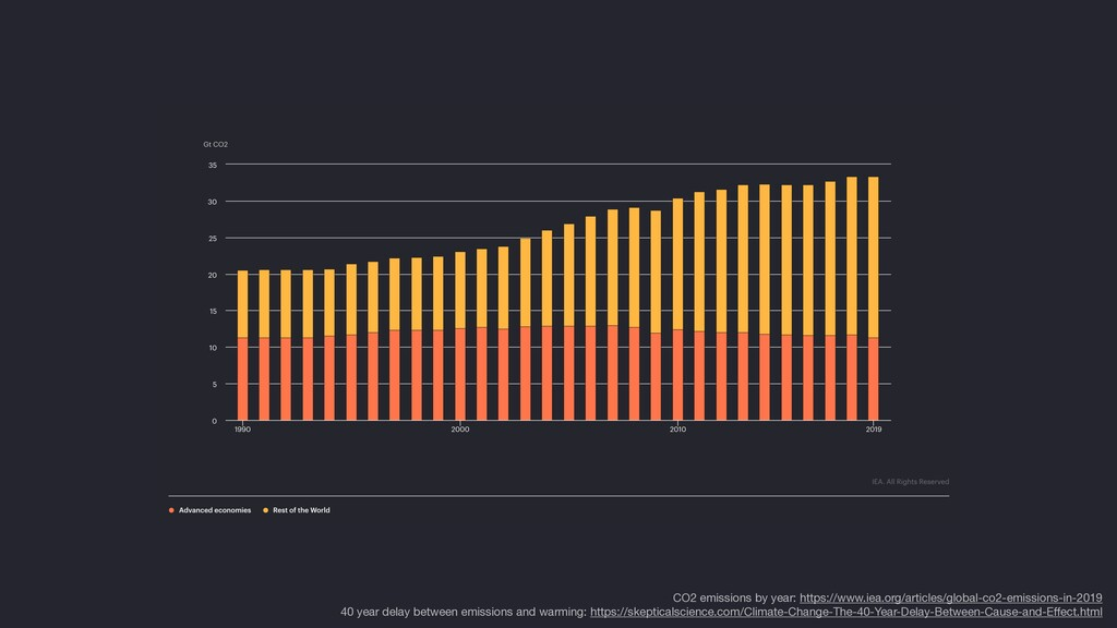 CO2 emissions by year: https://www.iea.org/arti...
