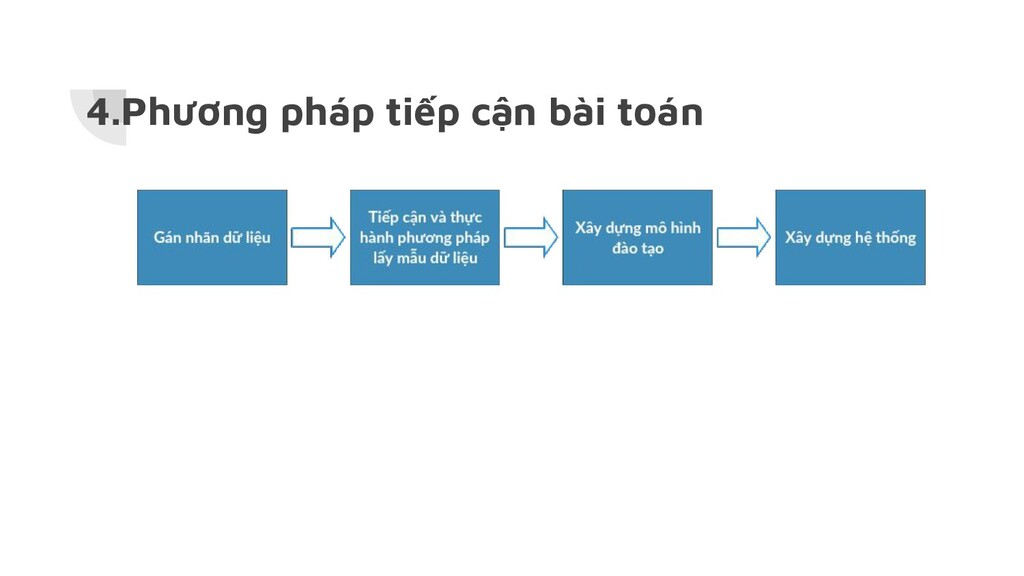 4.Phương pháp tiếp cận bài toán