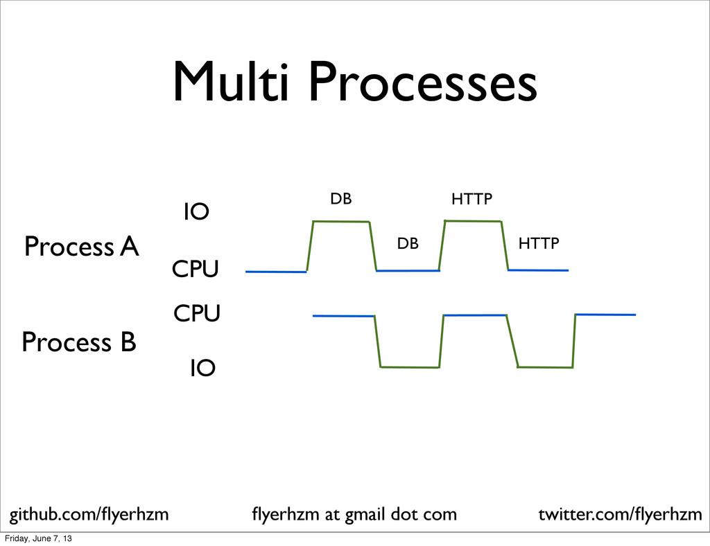Multi Processes DB HTTP IO CPU DB HTTP IO CPU P...
