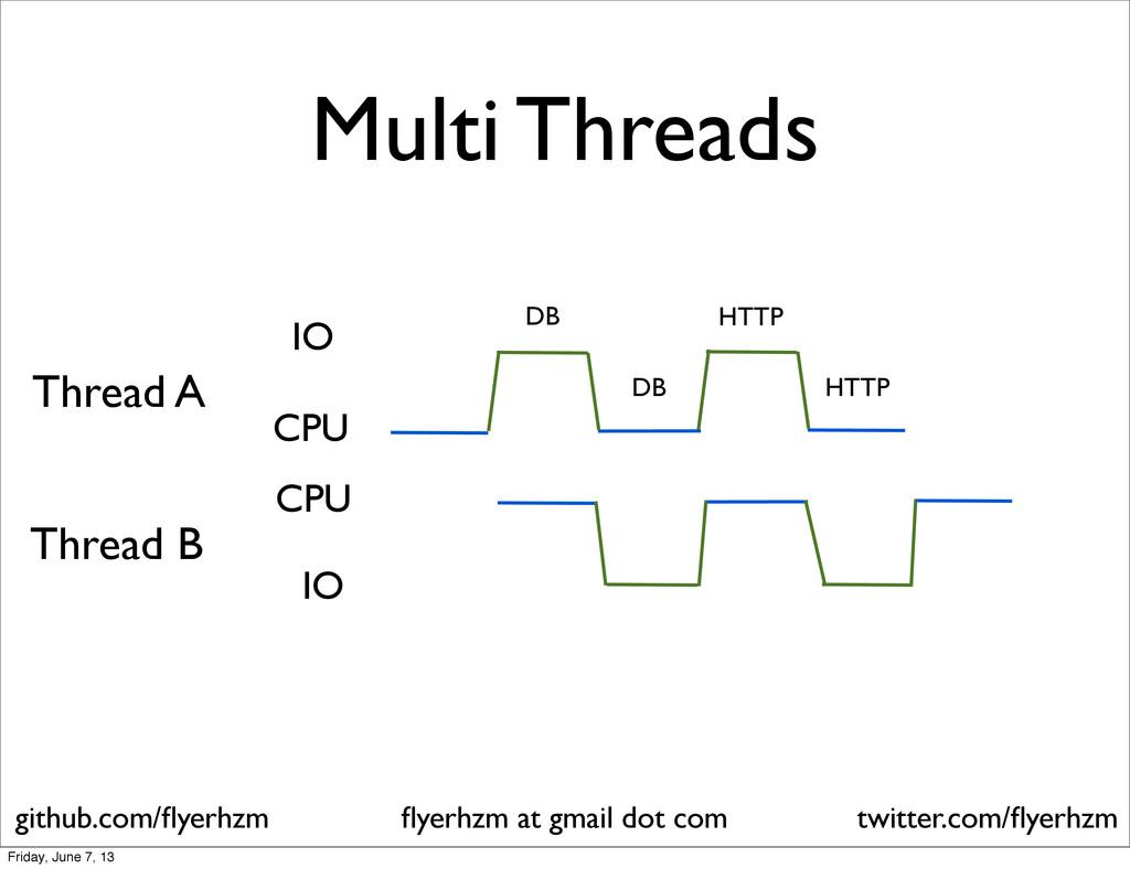 Multi Threads DB HTTP IO CPU DB HTTP IO CPU Thr...