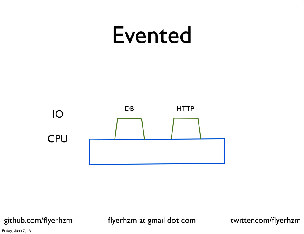 Evented flyerhzm at gmail dot com github.com/flye...