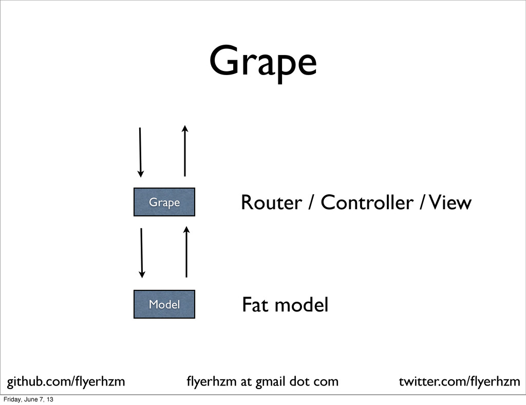 Grape Model Router / Controller / View Fat mode...