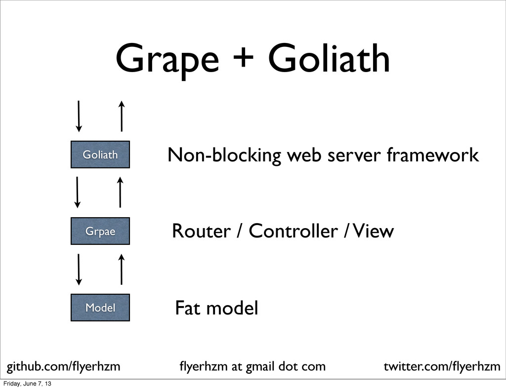 Grpae Model Router / Controller / View Fat mode...