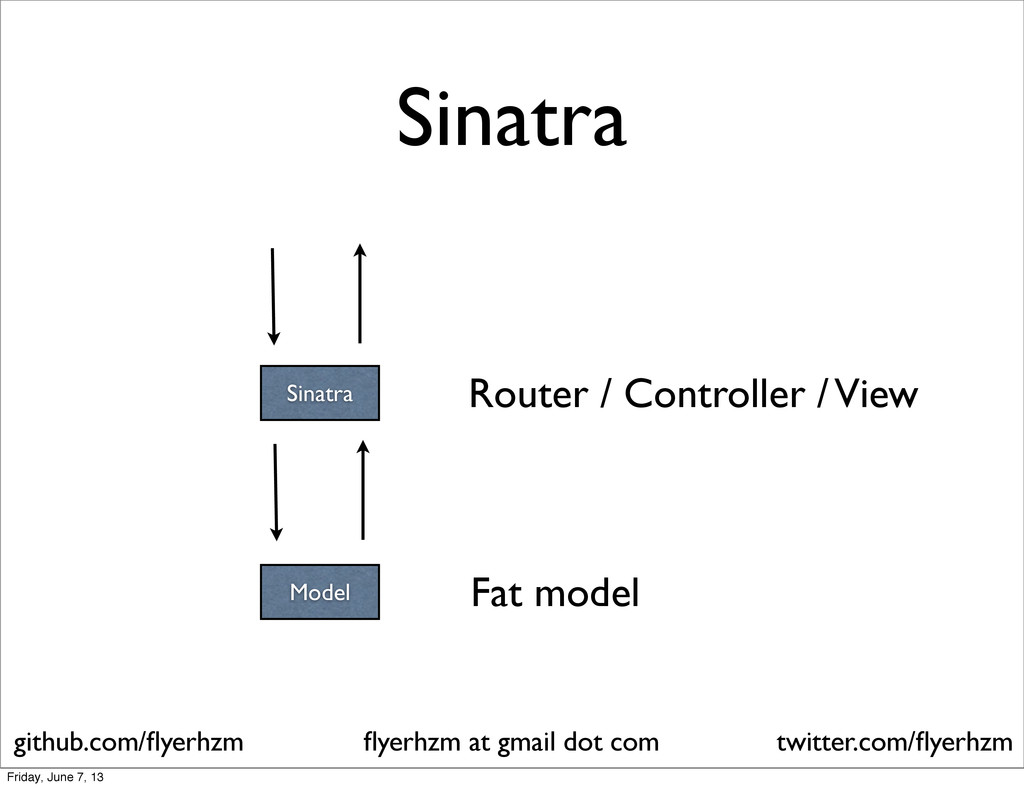 Sinatra Model Router / Controller / View Fat mo...