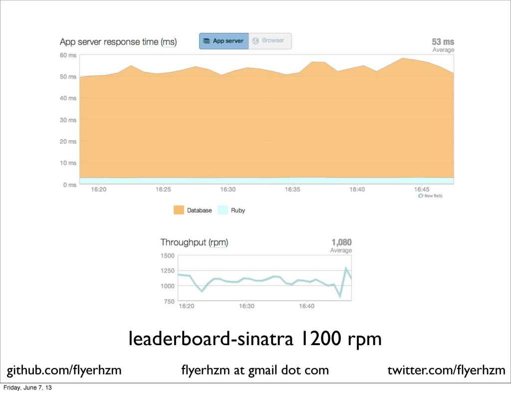 leaderboard-sinatra 1200 rpm flyerhzm at gmail d...