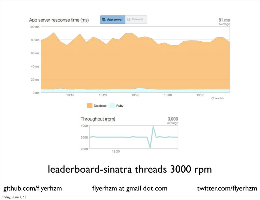 leaderboard-sinatra threads 3000 rpm flyerhzm at...