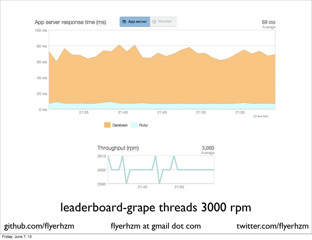 leaderboard-grape threads 3000 rpm flyerhzm at g...
