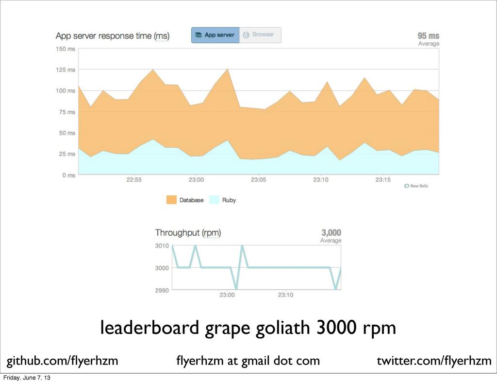 leaderboard grape goliath 3000 rpm flyerhzm at g...
