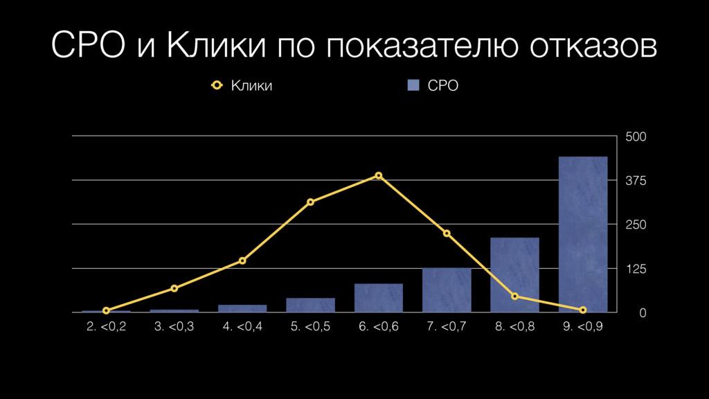 CPO и Клики по показателю отказов 0 125 250 375...