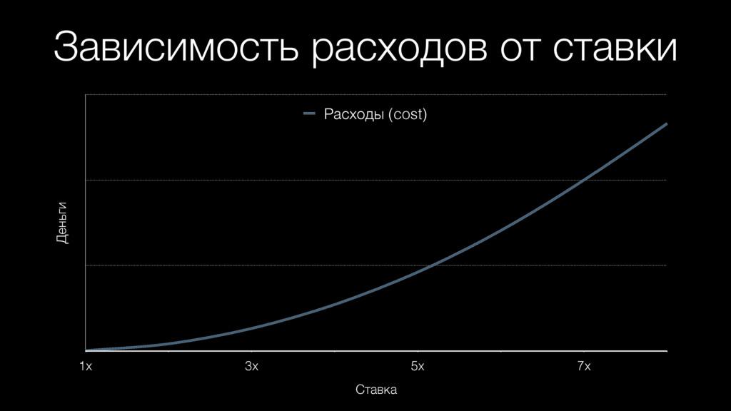 Зависимость расходов от ставки Деньги Ставка 1x...