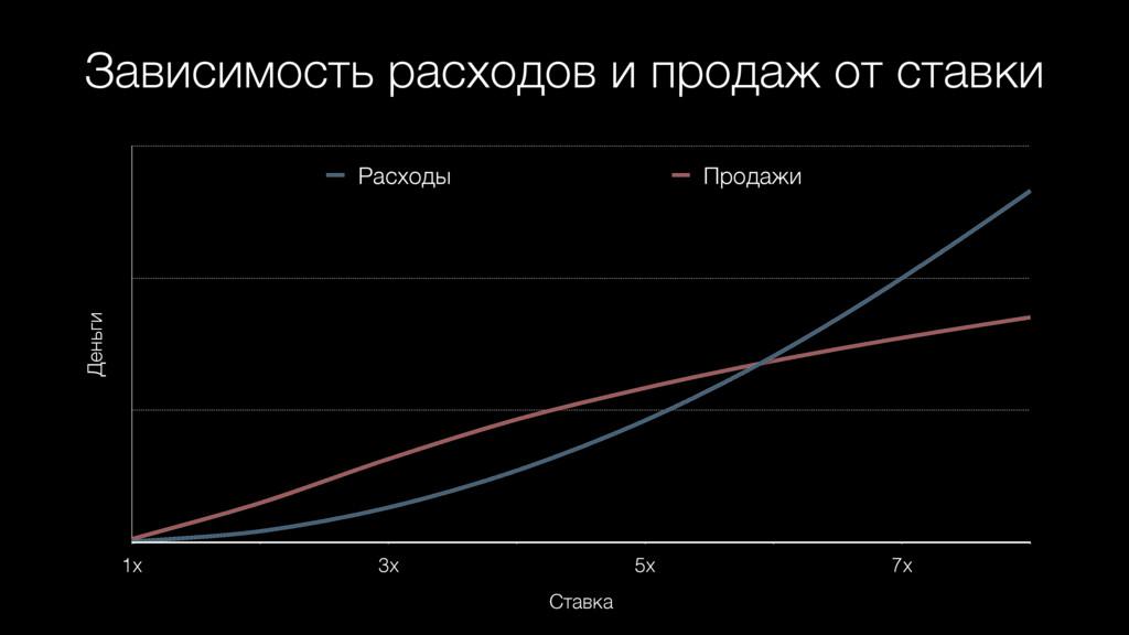 Зависимость расходов и продаж от ставки Деньги ...
