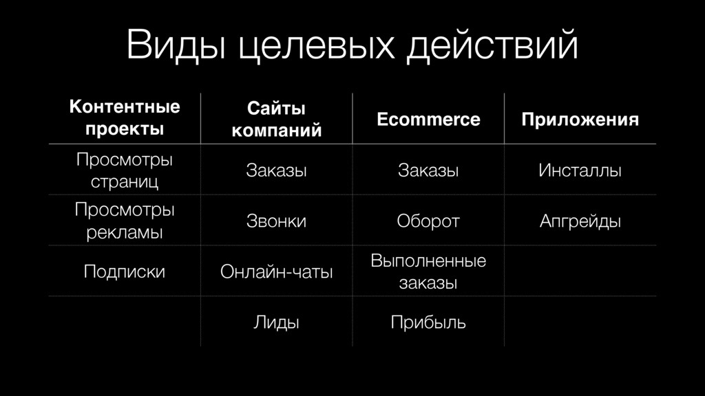 Виды целевых действий Контентные проекты Сайты ...