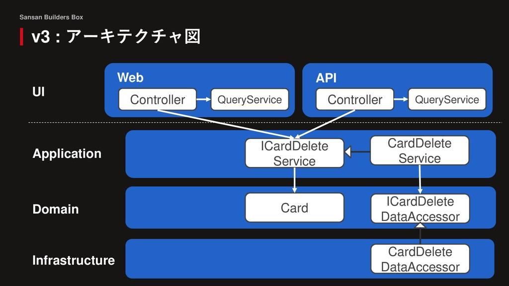 Sansan Builders Box v3 : アーキテクチャ図 UI Domain Con...