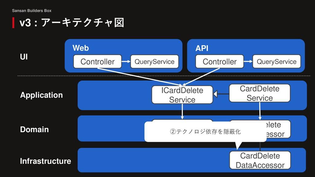 Sansan Builders Box v3 : アーキテクチャ図 Domain Contro...
