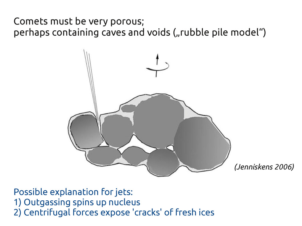 (Jenniskens 2006) Comets must be very porous; p...