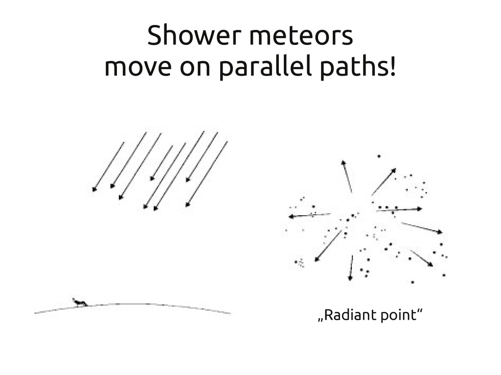 """Shower meteors move on parallel paths! """"Radiant..."""