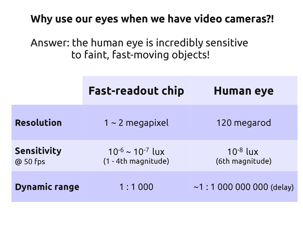 Fast-readout chip Human eye Resolution 1 ~ 2 me...