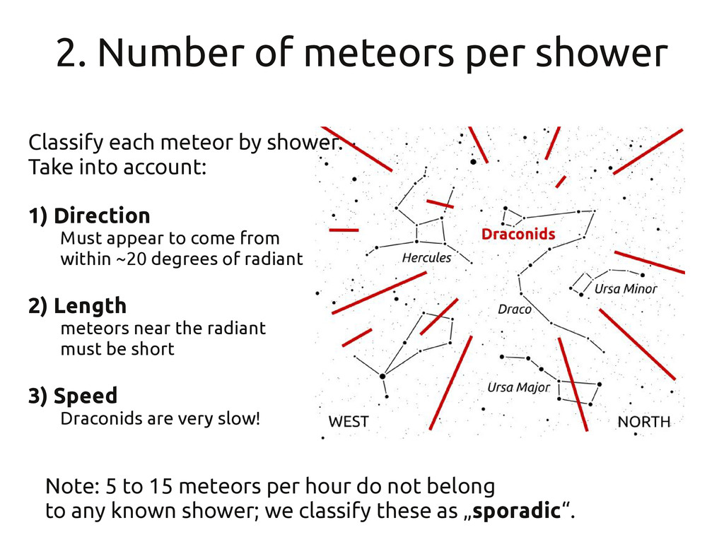 2. Number of meteors per shower Classify each m...