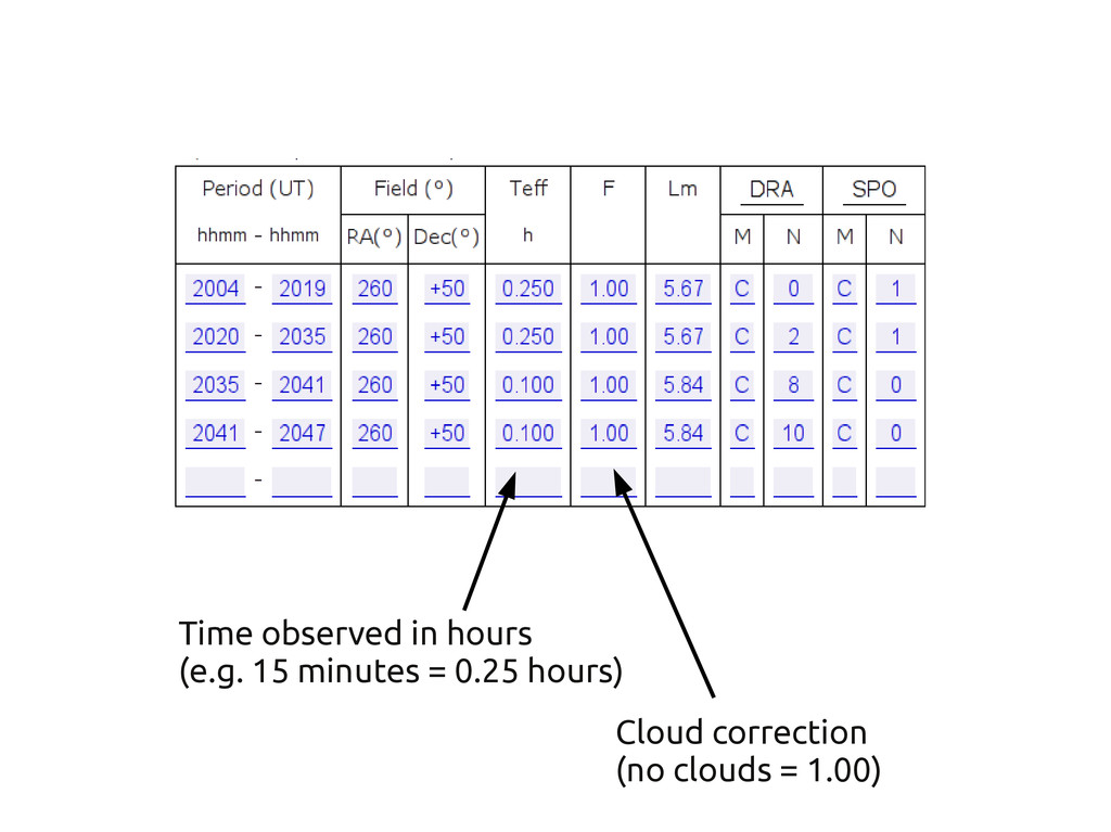 Time observed in hours (e.g. 15 minutes = 0.25 ...