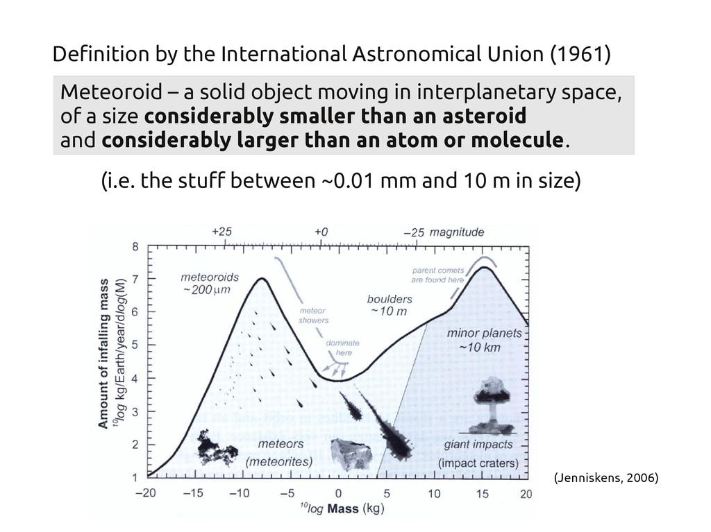 Meteoroid – a solid object moving in interplane...