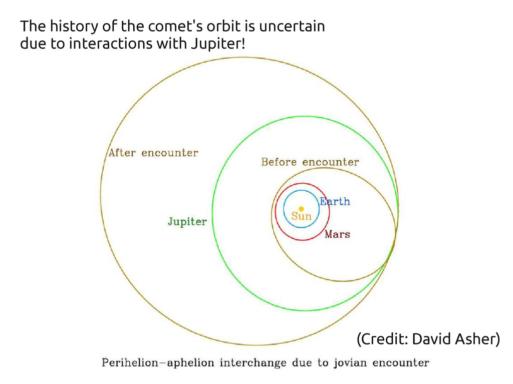 (Credit: David Asher) The history of the comet'...