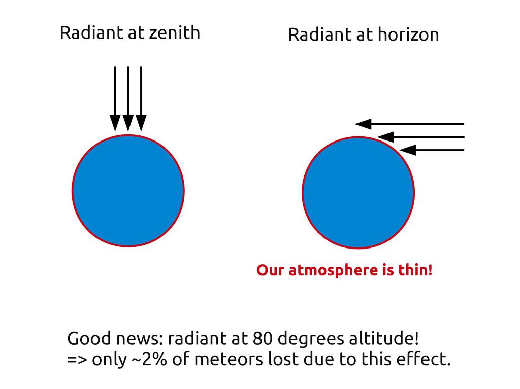Radiant at zenith Radiant at horizon Good news:...