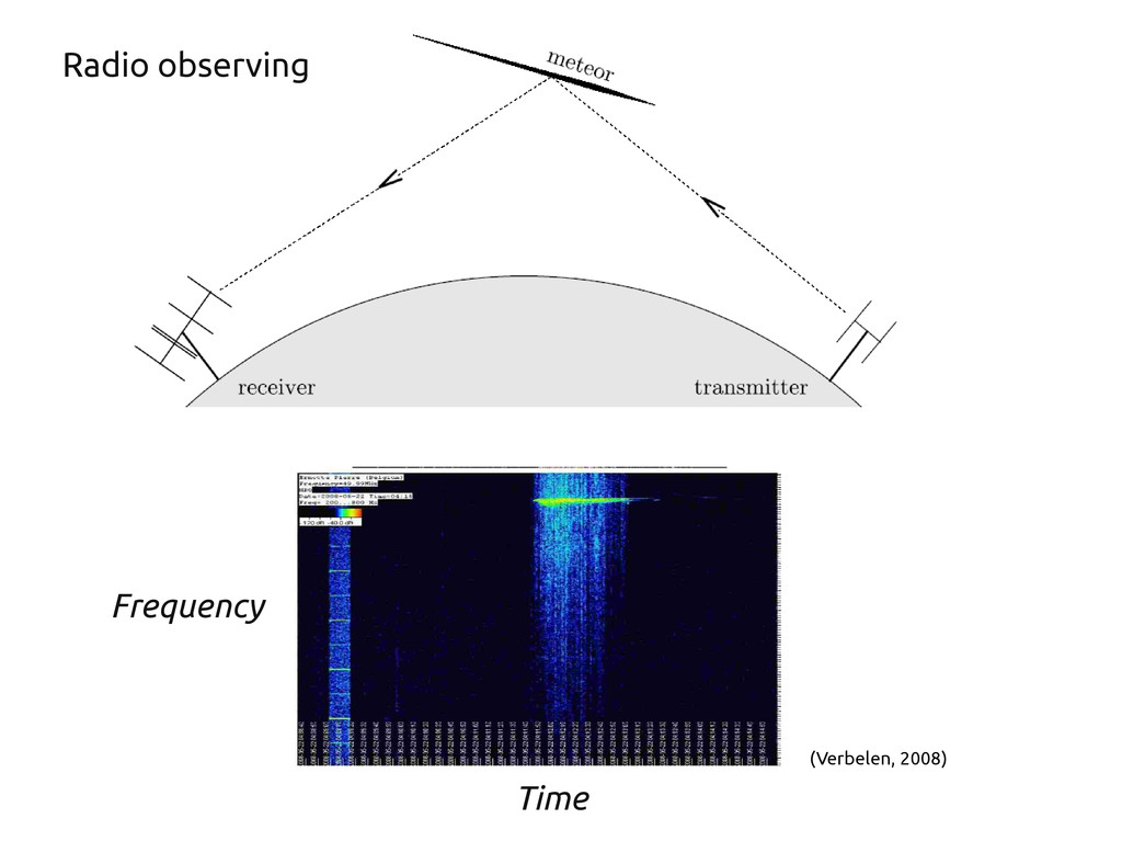 (Verbelen, 2008) Radio observing Time Frequency