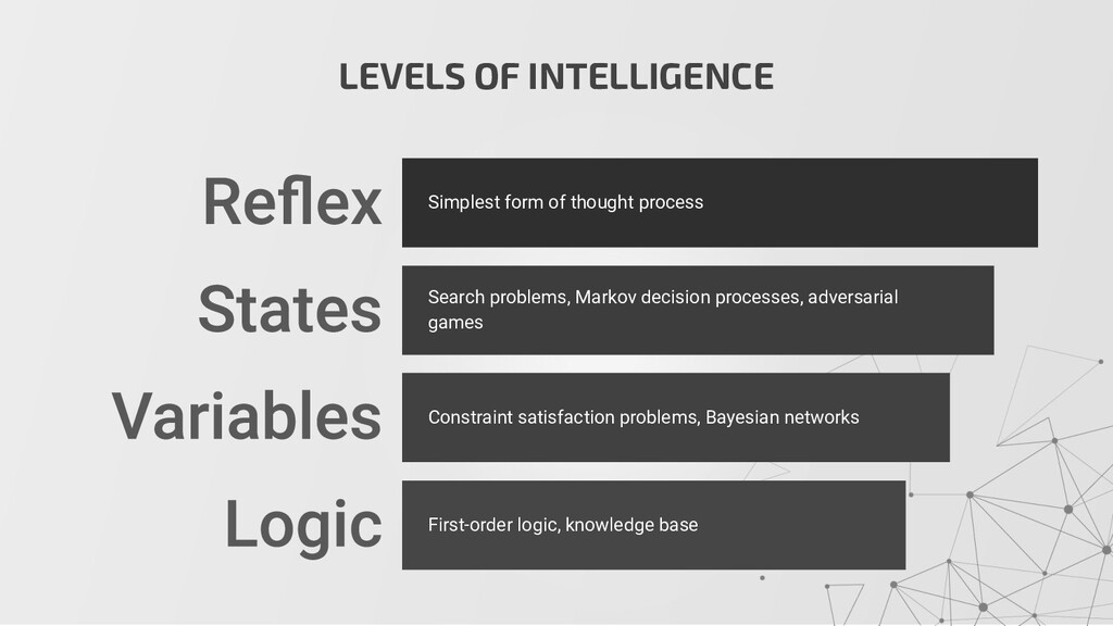 LEVELS OF INTELLIGENCE Simplest form of thought...