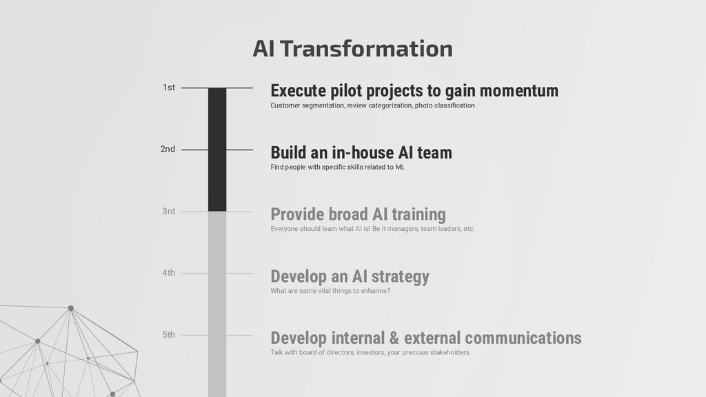 AI Transformation Execute pilot projects to gai...