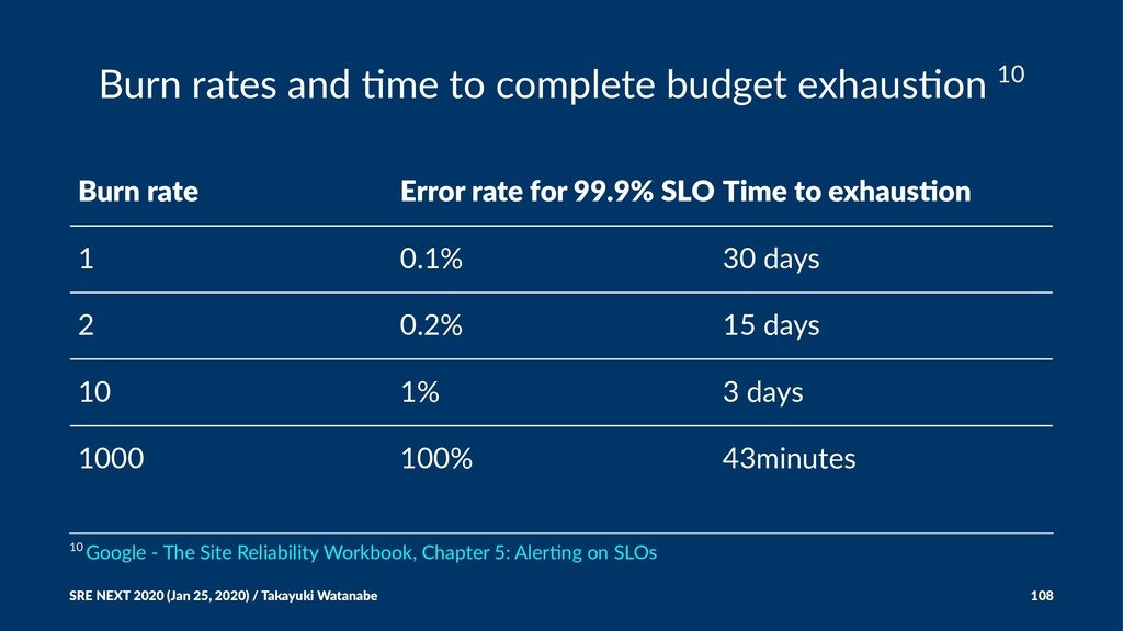 Burn rates and +me to complete budget exhaus+on...